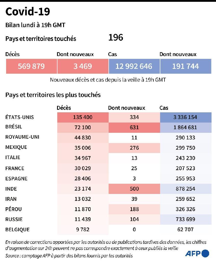 Bilan mondial de la pandémie de nouveau coronavirus, au 13 juillet à 19h00 GMT