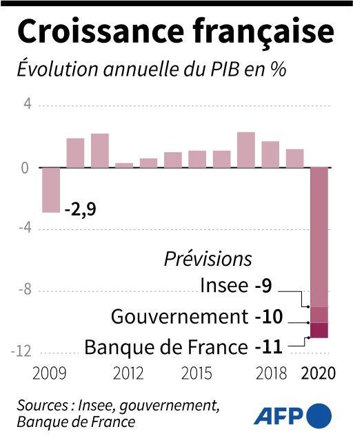 Evolution annuelle de la croissance française en % du PIB depuis 2009 et prévisions pour 2020 selon l'Insee, le gouvernement et la Banque de France, selon les derniers chiffres disponibles, le 8 juillet 2020