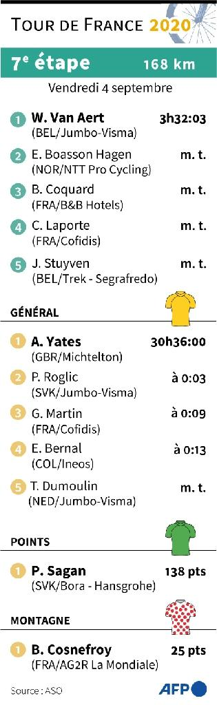 Résultats de la 7e étape du Tour de France et classements
