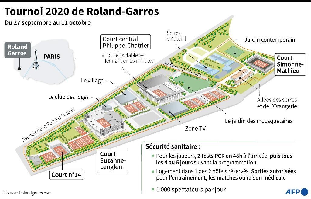 Tournoi 2020 de Roland-Garros