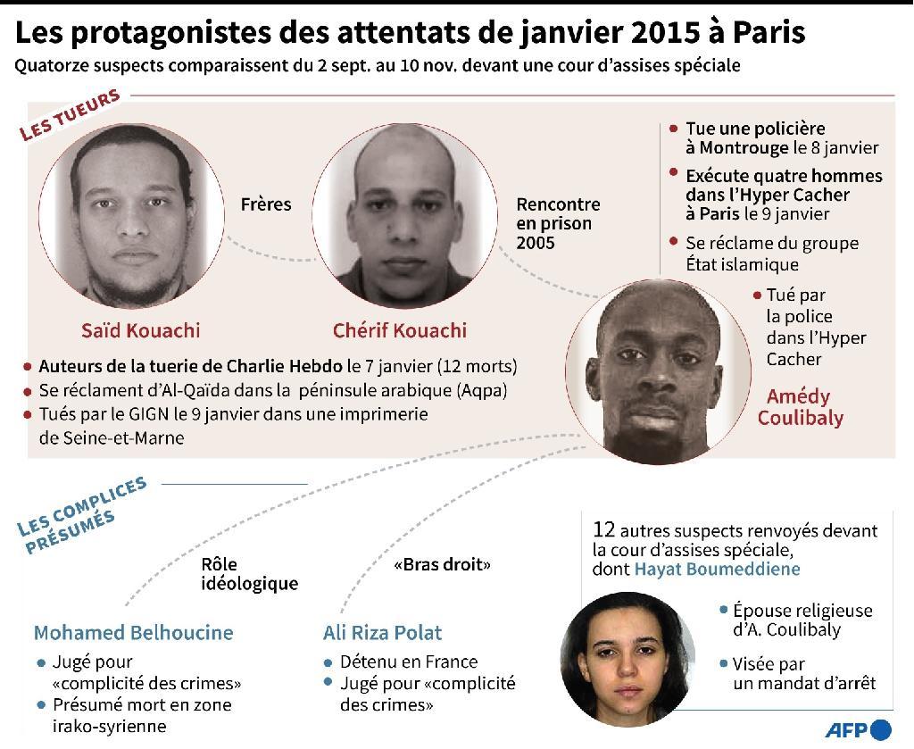 Les protagonistes des attentats de janvier 2015