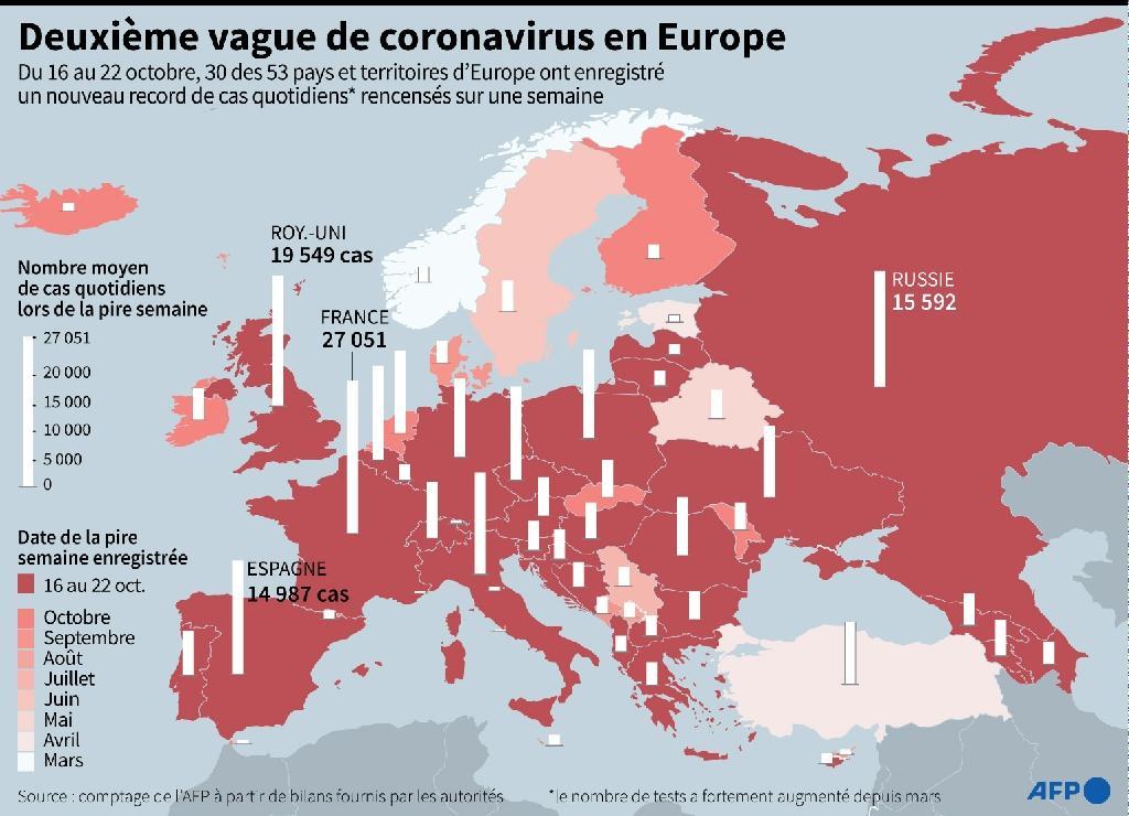Deuxième vague de coronavirus en Europe