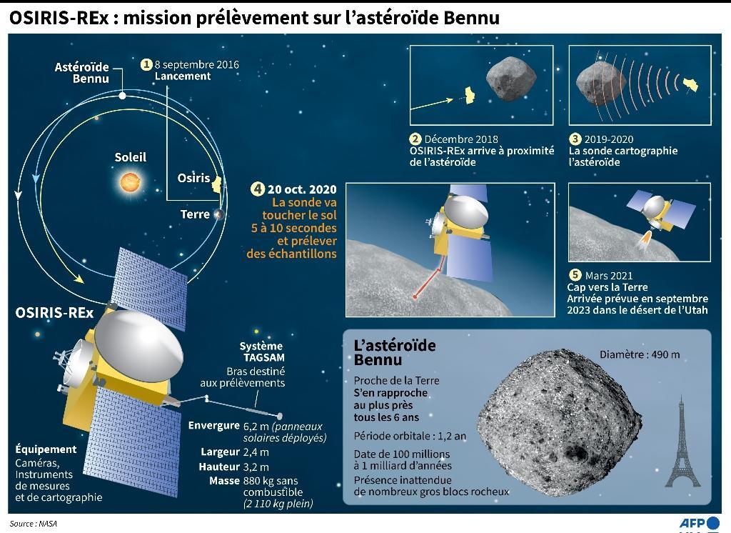 OSIRIS-REx à la rencontre de l'astéroïde Bennu