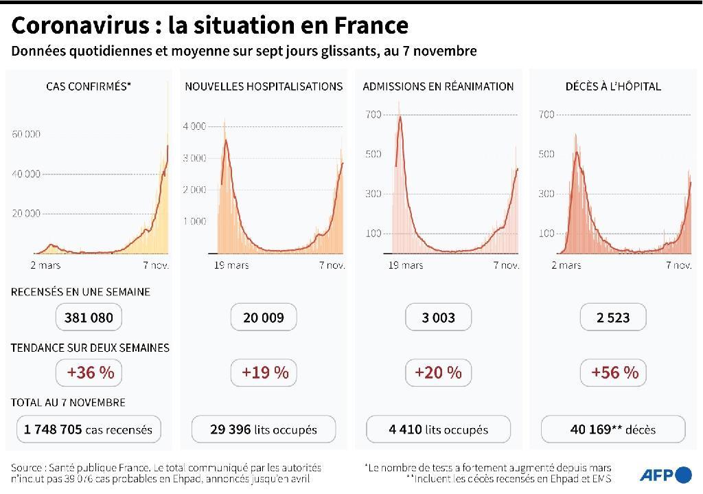 Coronavirus : la situation en France