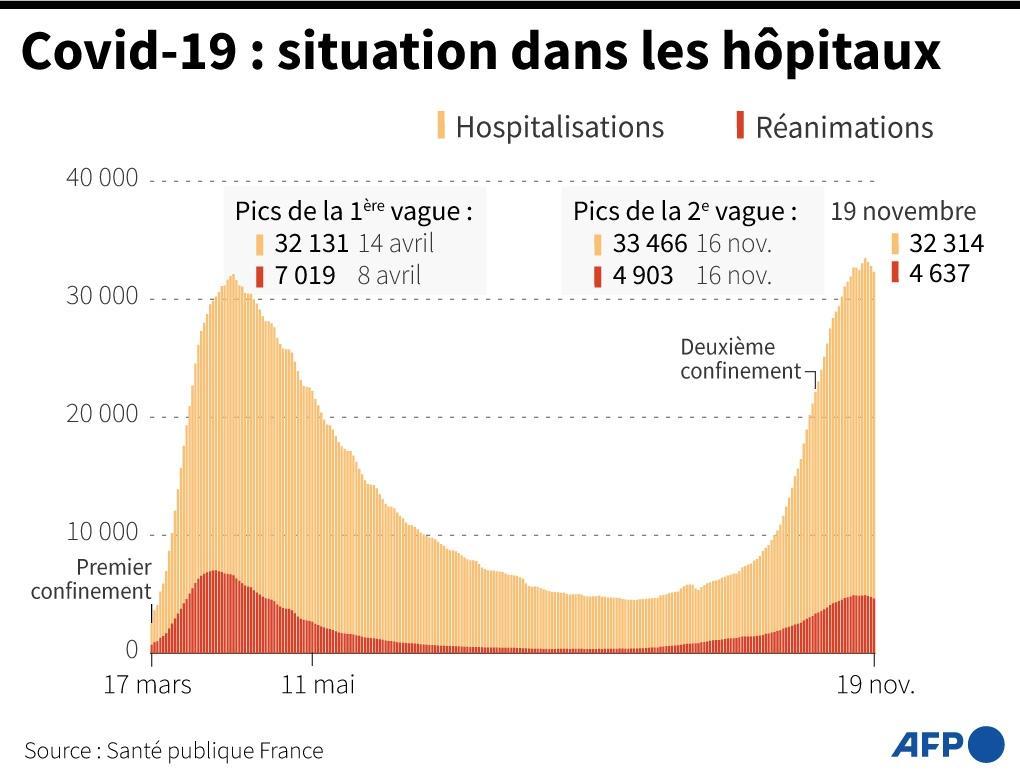 Graphique montrant l'évolution des hospitalisations et des réanimations en France, au 19 novembre