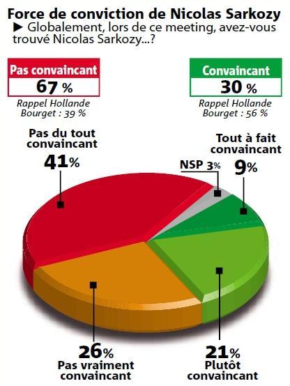 Sarkozy à Marseille sondage