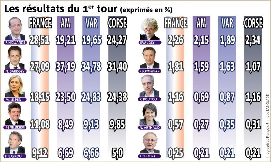 Presidentielle premier tour infographie france var corse alpes maritimes