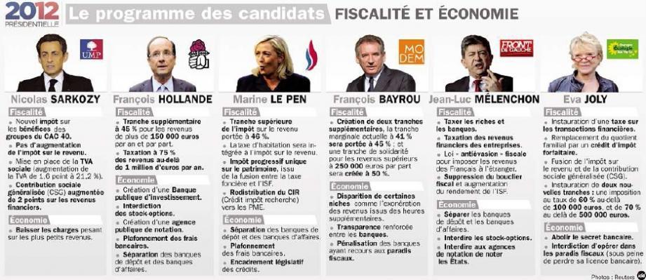 le programme des candidats fiscalité et economie
