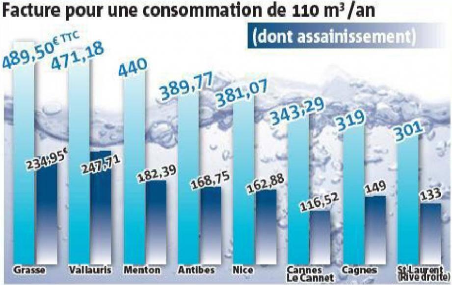 prix de l eau