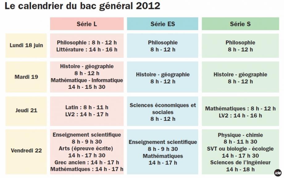 Les différentes épreuves du bac général 2012 s'étalent entre le 18 et le 22 juin.