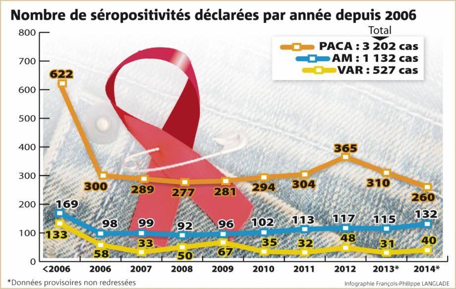Evolution du nombre de cas par an de séropositivité diagnostiqués en région Paca.