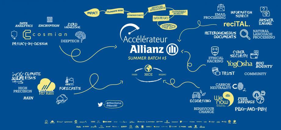 Cinq startups vont rejoindre à Nice pendant cinq mois le Summer Batch #5  de l'accélérateur Allianz France.