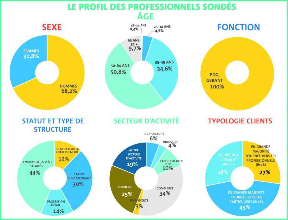 Le sondage réalisé par l'observatoire Kantar rapporte la situation économique d'un échantillon de 1095 entrepreneurs, de toute la France, avec focus en régions.