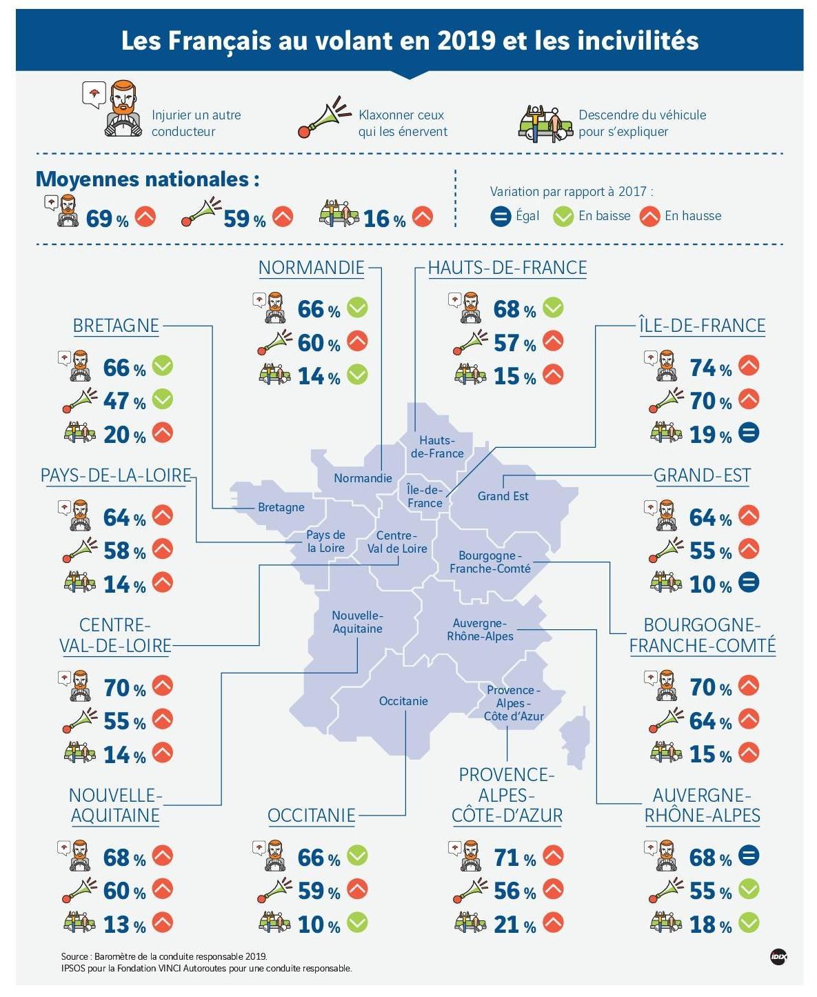 Les Français au volant en 2019 et les incivilités.