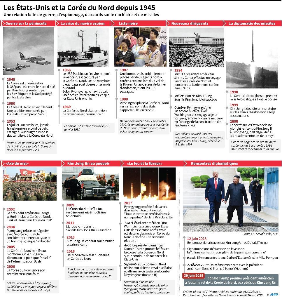 Les Etats-Unis et la Corée du Nord depuis 1945