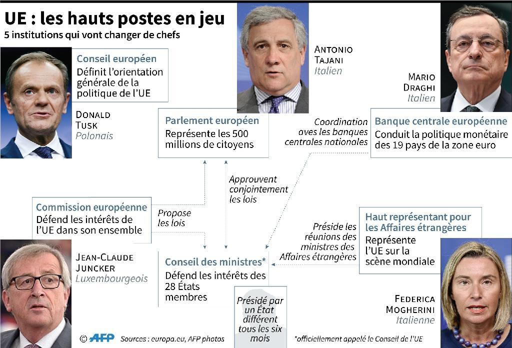 UE : les hauts postes en jeu