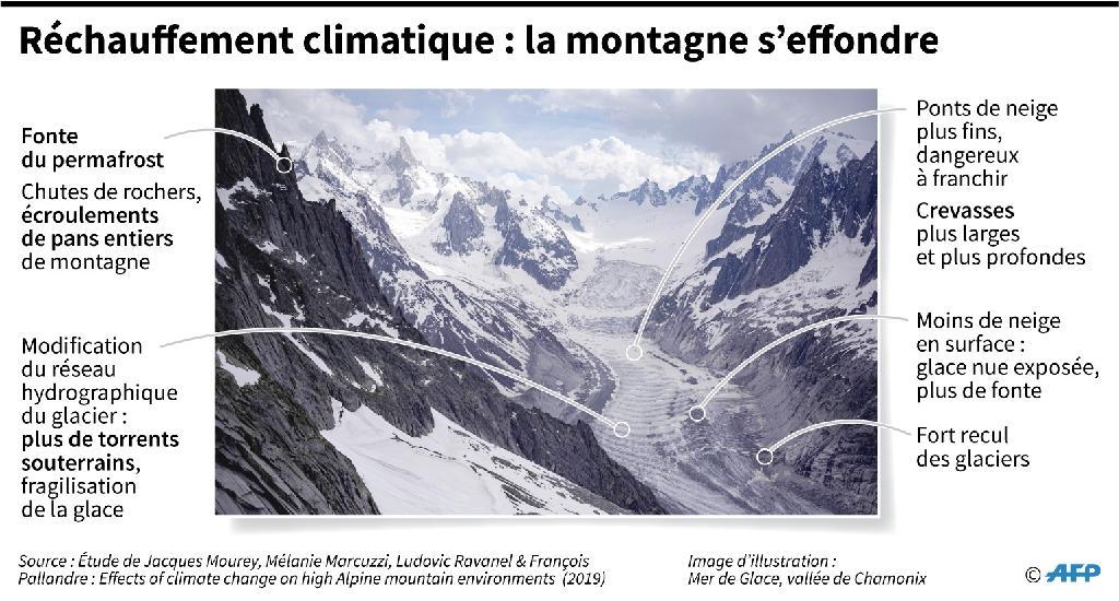 Réchauffement climatique : la montagne s'effondre