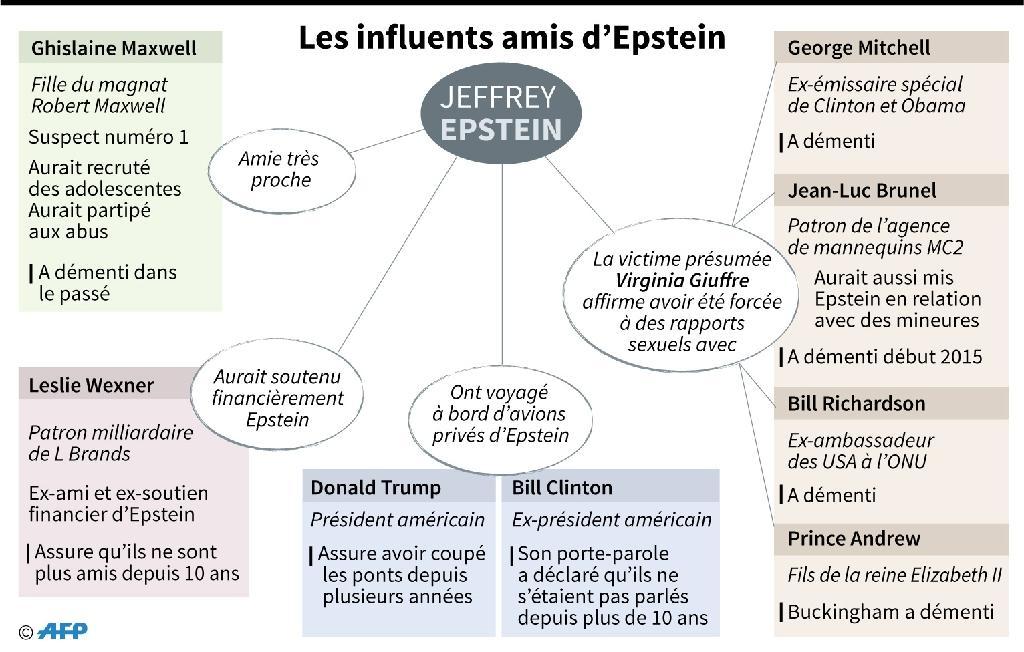 Les influents amis de Jeffrey Espstein