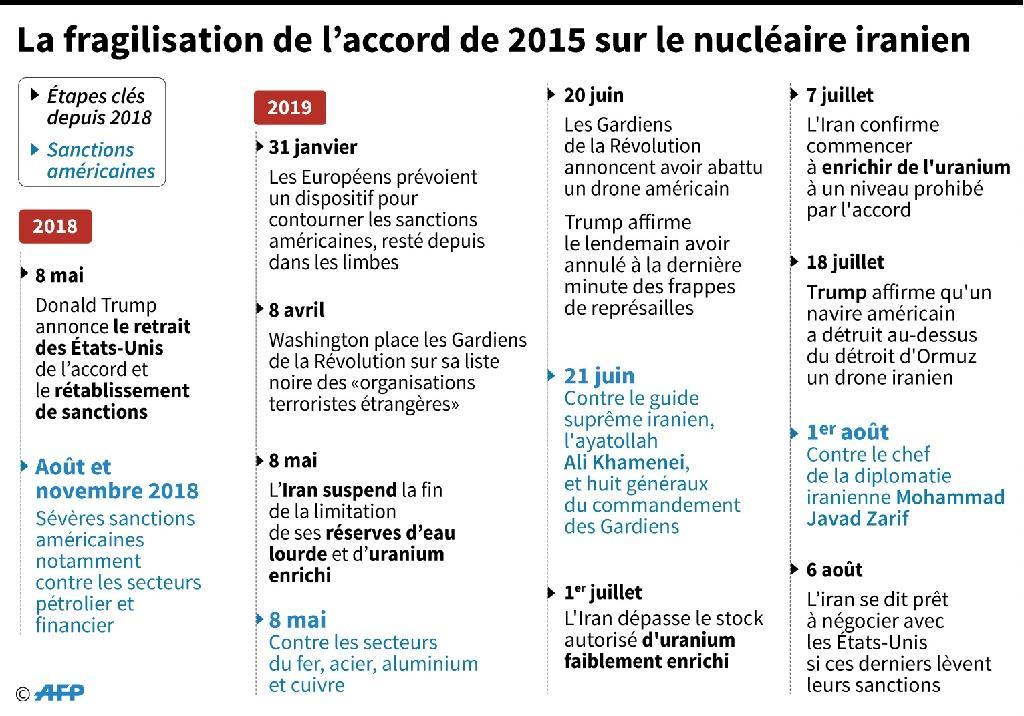 La fragilisation de l'accord de 2015 sur le nucléaire iranien