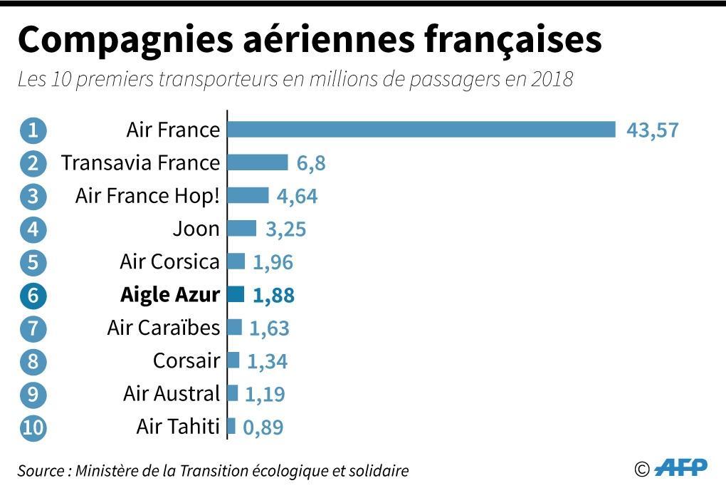 Compagnies aériennes françaises