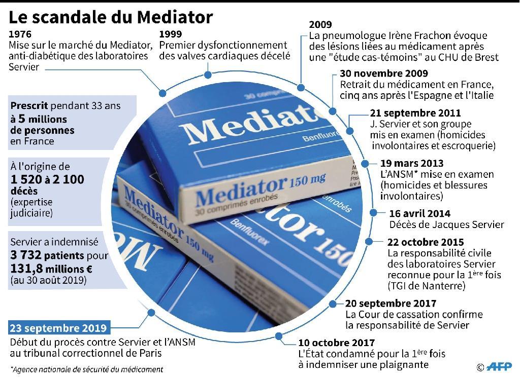Le scandale du Mediator