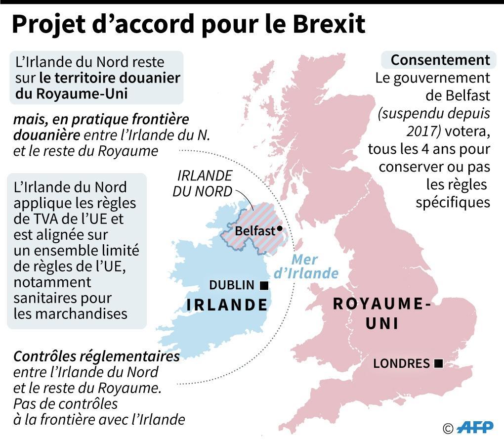 Projet d'accord pour le Brexit