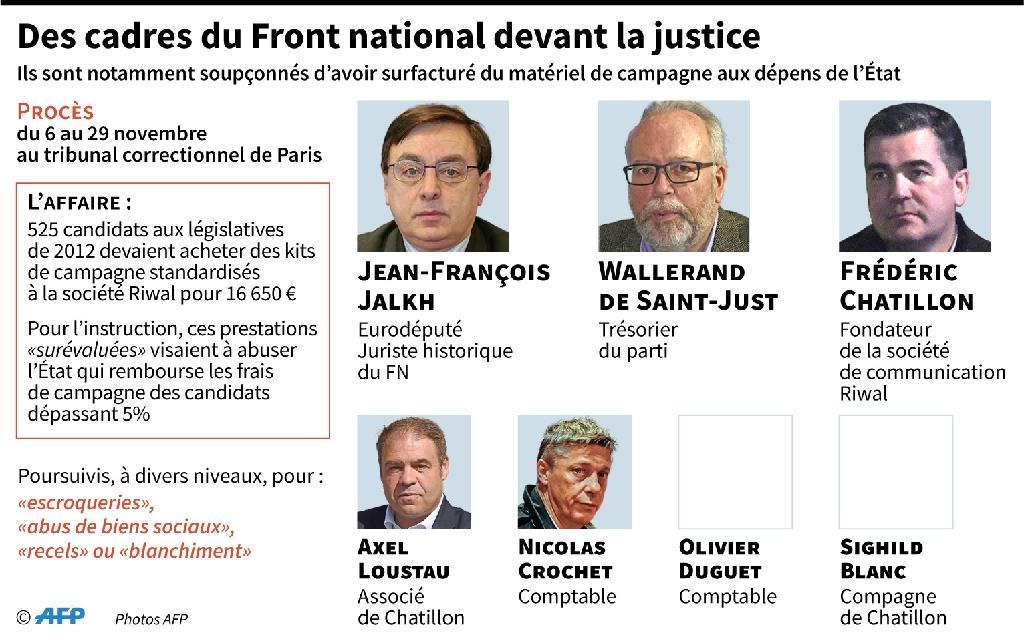 Des cadres du Front national devant la justice