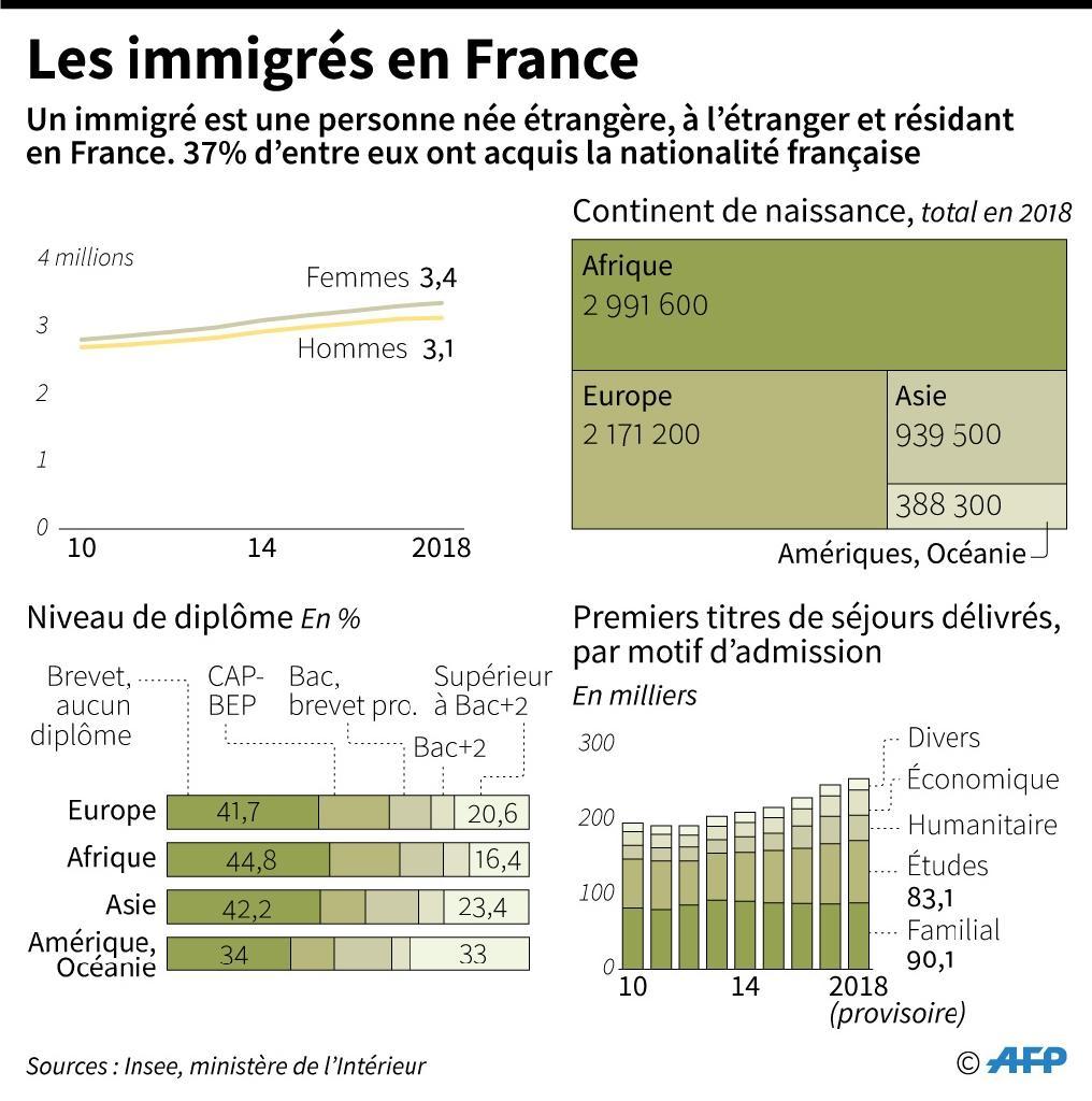 Les immigrés en France