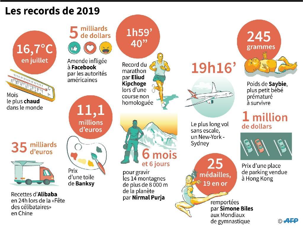 Les records de 2019