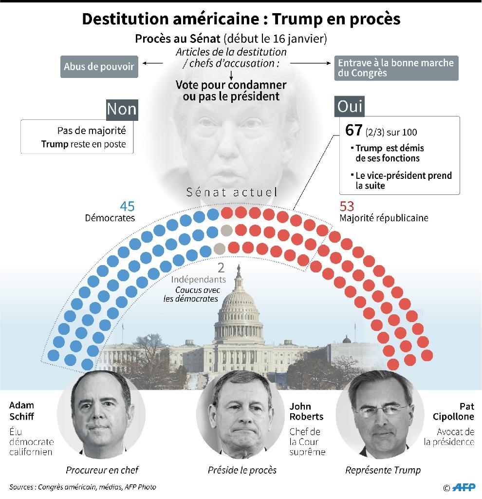 Destitution américaine: Trump en procès