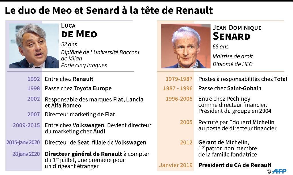 Le duo de Meo et Senard à la tête de Renault