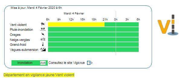 La vigilance jaune vent violent est en vigueur jusqu'à 20 heures ce mardi.