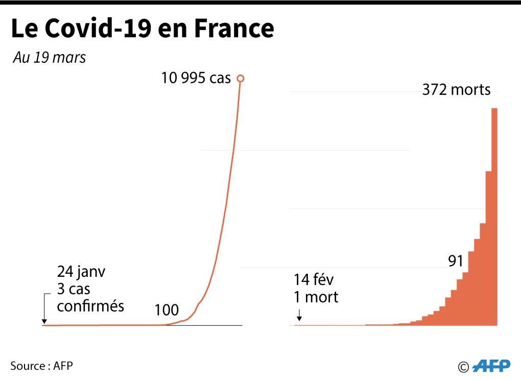 Le Covid-19 en France