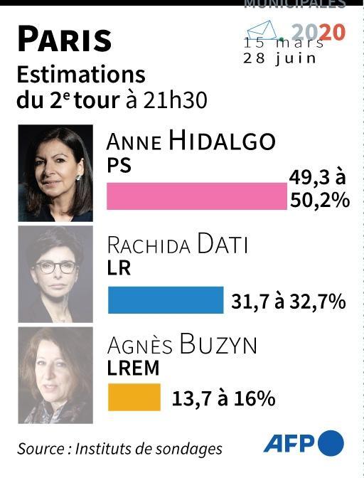 Résultats du 2e tour des municipales à Paris, selon des estimations à 21h30 dimanche.