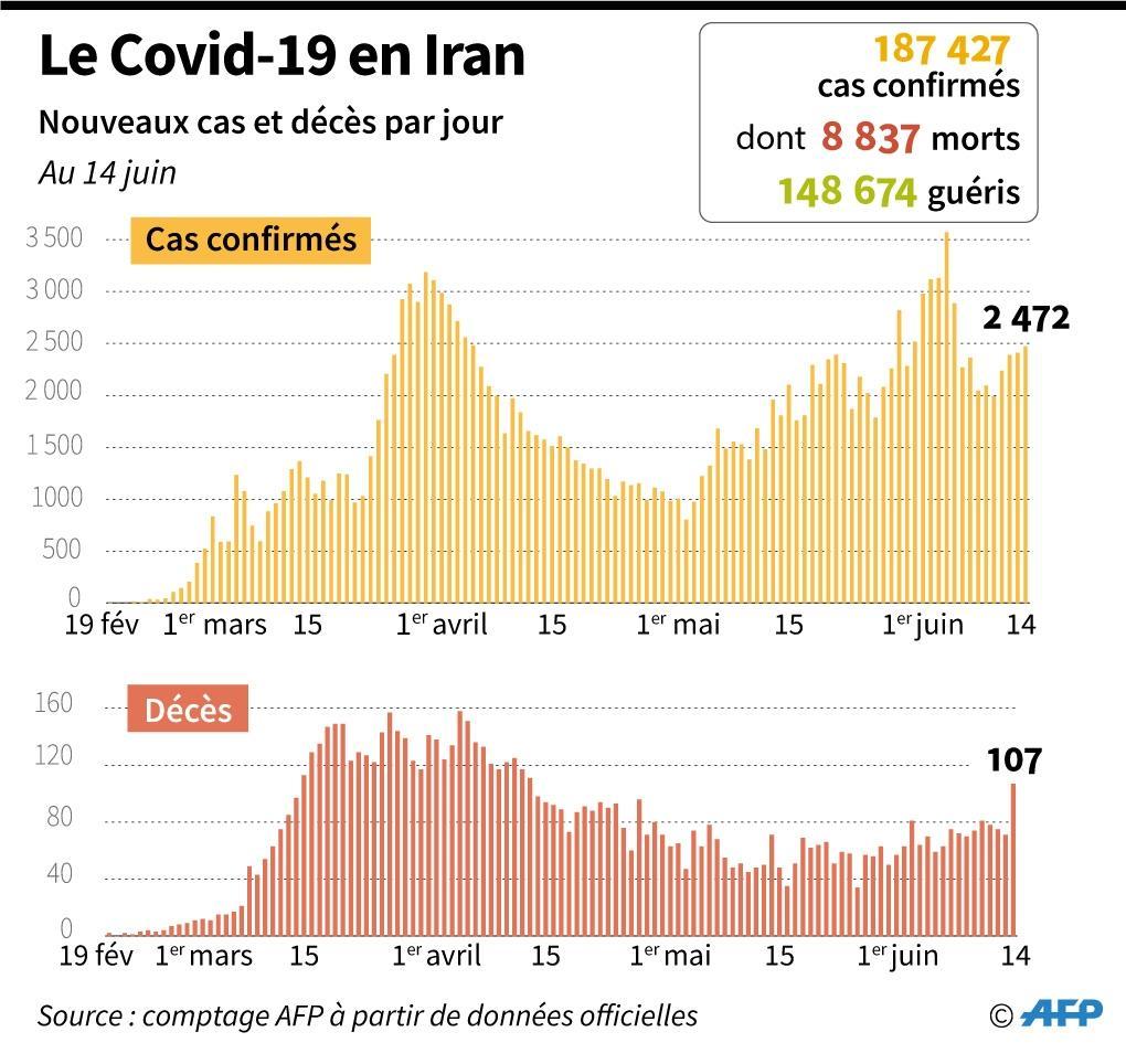Le Covid-19 en Iran