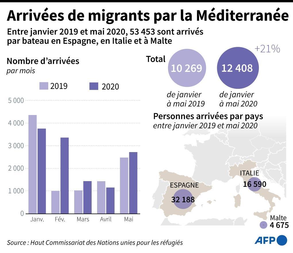 Arrivées de migrants par la Méditerranée
