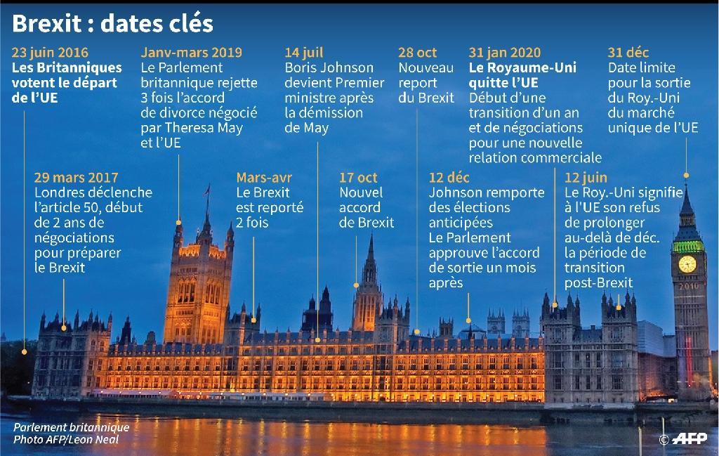 Brexit : dates clés