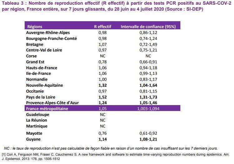 Au 7 juillet, le nombre de reproduction R est de 1,24 en région PACA. L'indice de confiance le situe entre 1,05 et 1,46.
