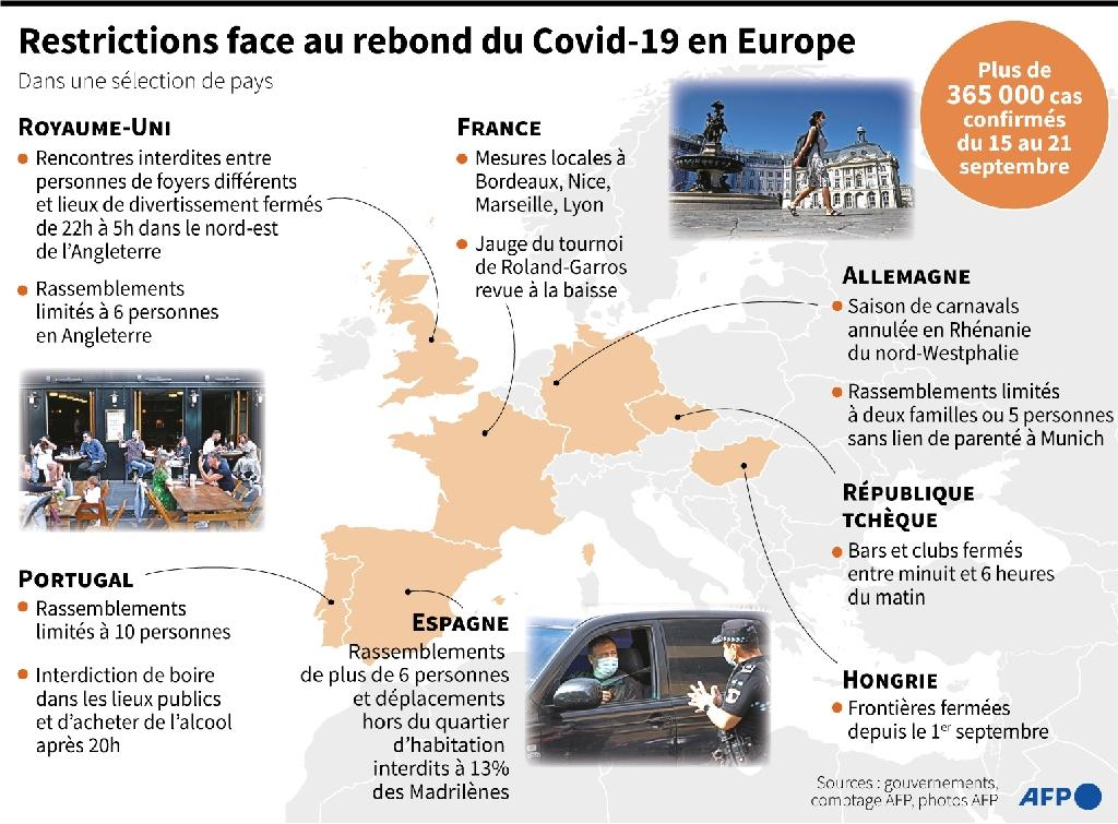 Restrictions contre le rebond du Covid-19 en Europe