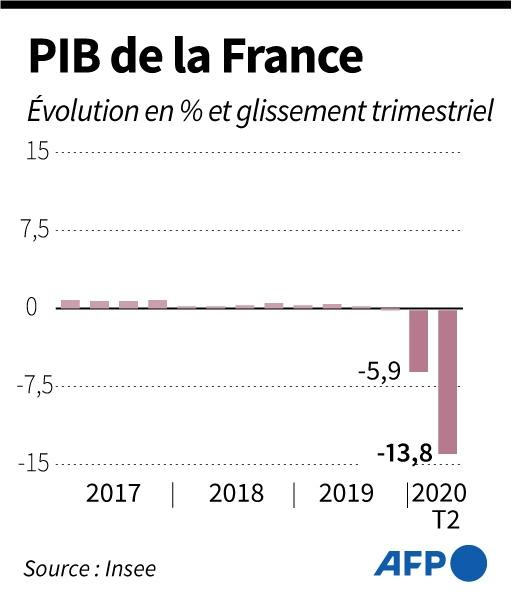 Evolution trimestrielle de la croissance française depuis 2017 selon l'Insee