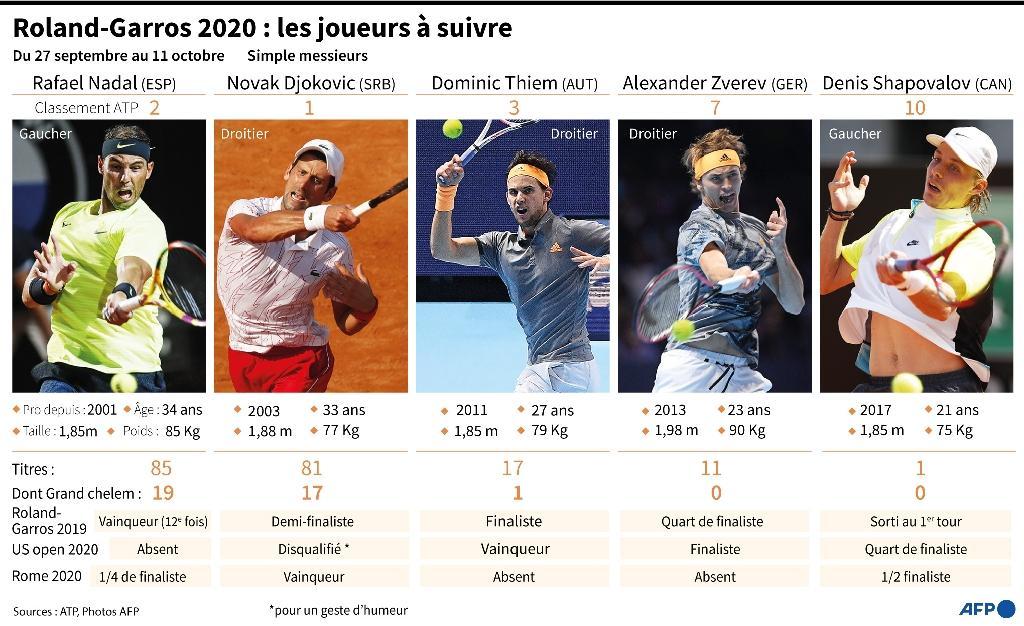 Roland-Garros 2020 : Les joueurs à suivre
