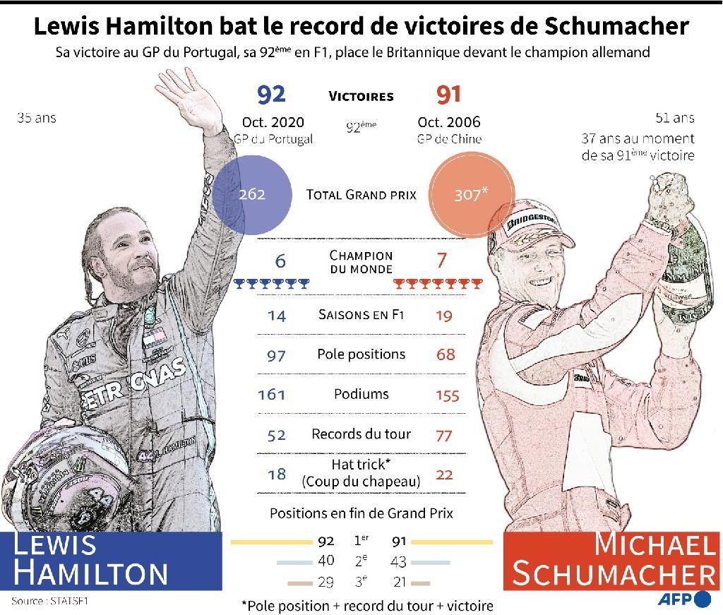 Hamilton bat le record de victoires de Schumacher