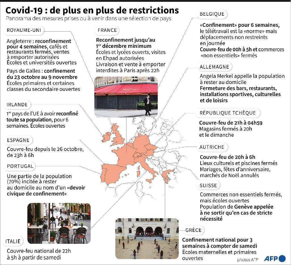 Covid-19 en Europe : de plus en plus de restrictions