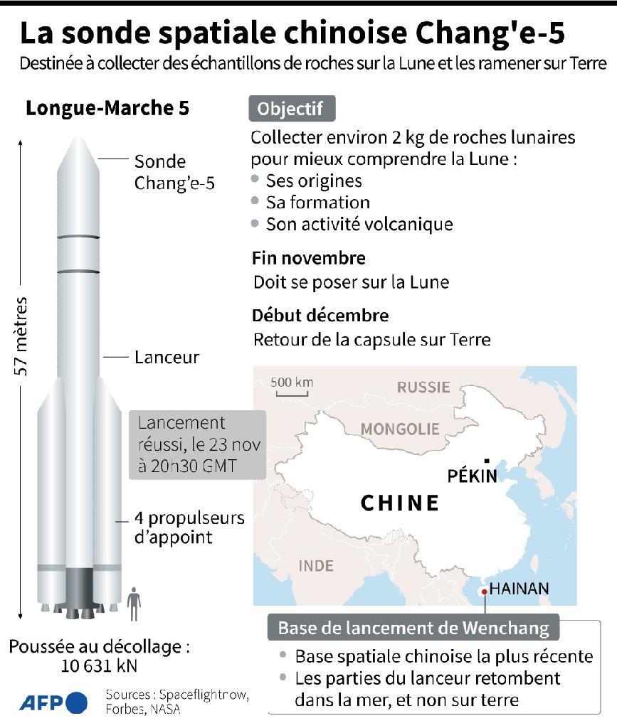 La sonde spatiale chinoise Chang'e-5