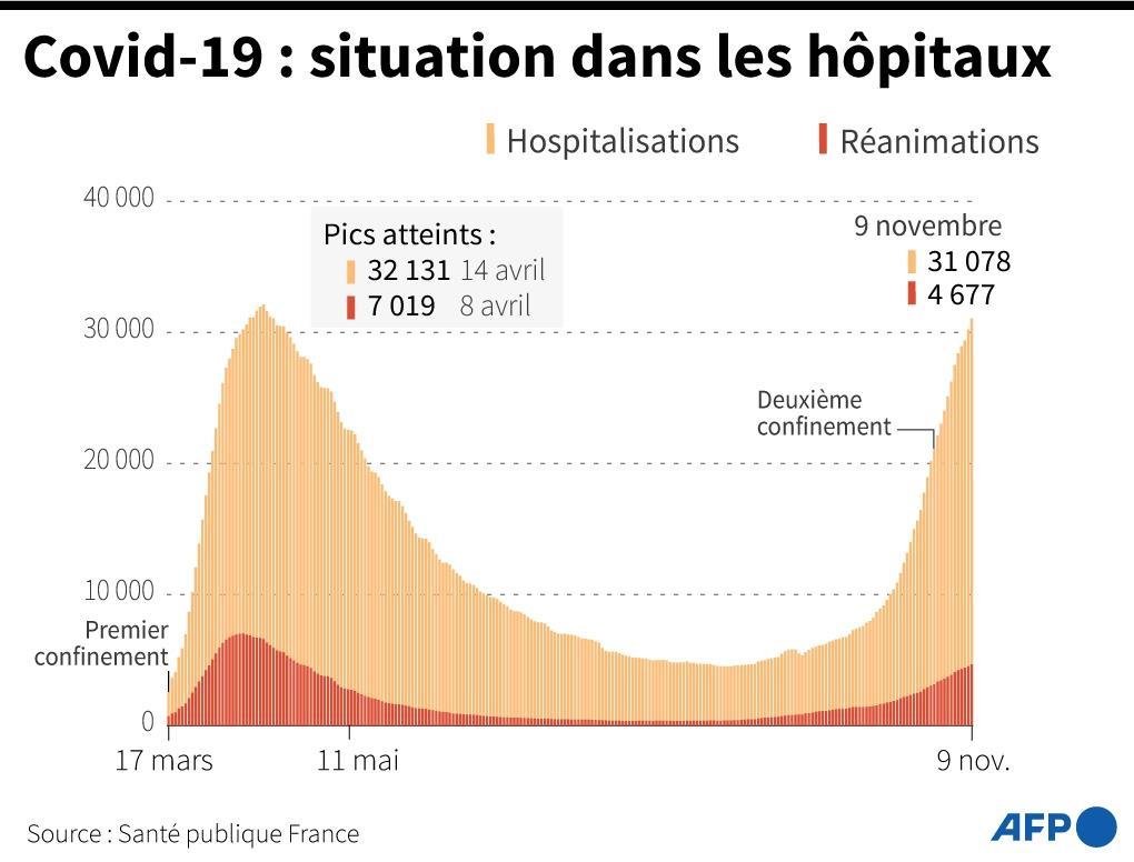 Covid-19 : situation dans les hôpitaux