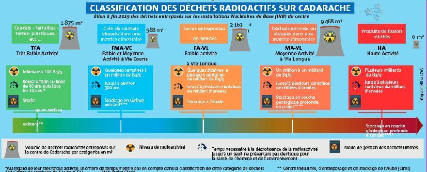 Classification des déchets radioactifs sur Cadarache.