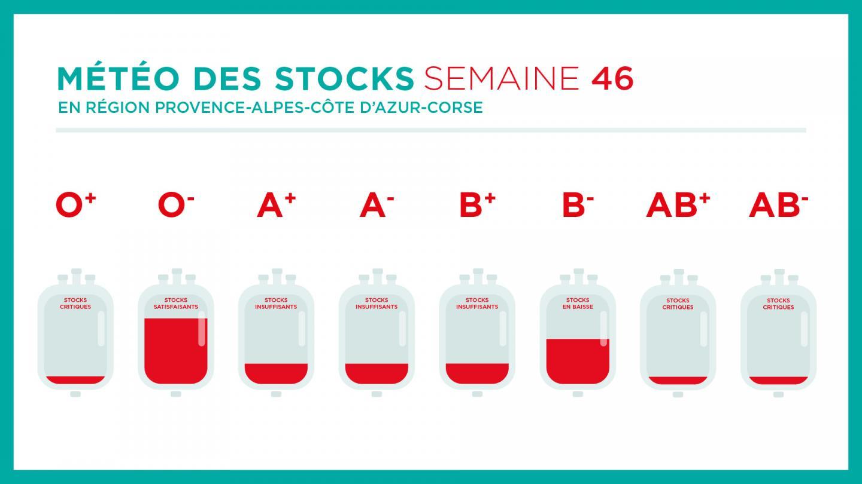 Les stocks de sang pour la semaine du 9 au 15 novembre dans la région Paca