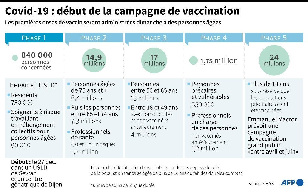 Les premières doses de vaccin seront administrées dimanche à des personnes âgées