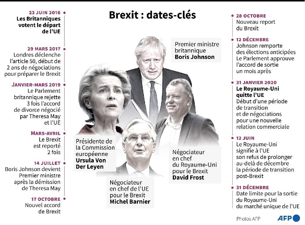 Brexit : les dates-clés