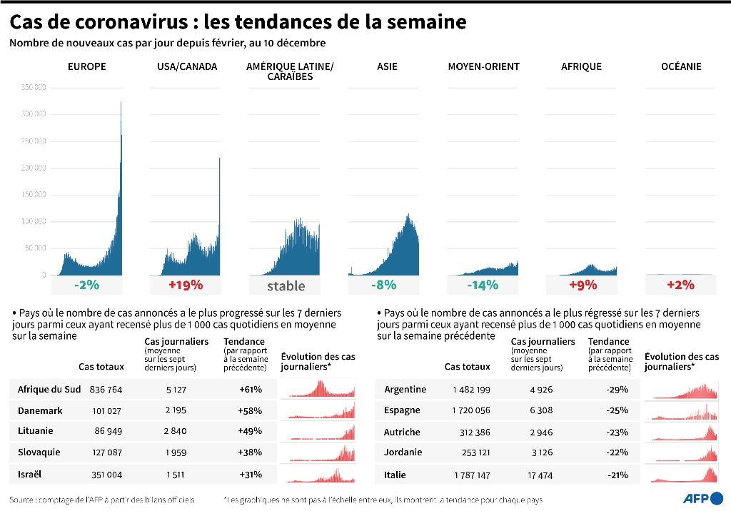 Cas de coronavirus : les tendances de la semaine